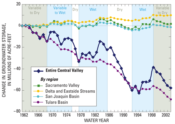 Groundwater storage, 1962-2002