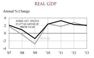 chapman 1, real GDP