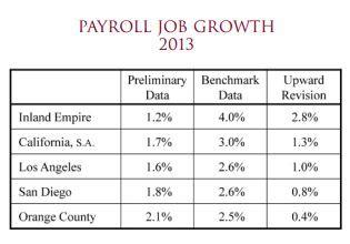 chapman 2, ca jobs growth