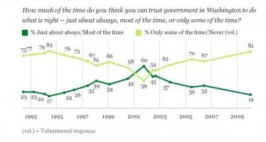 Trust in govt. drops to new low