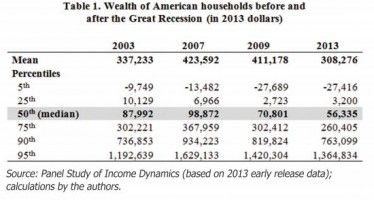 Median household income crashed 1/3