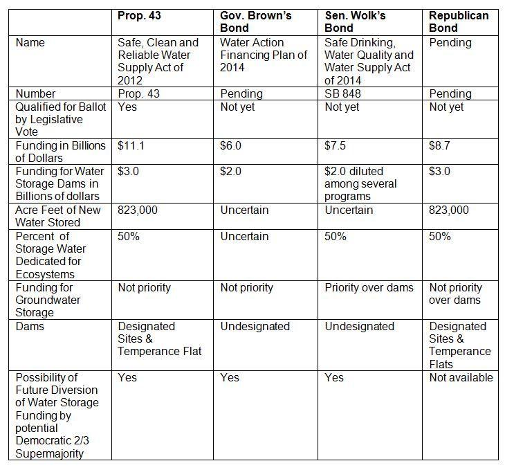water bond chart