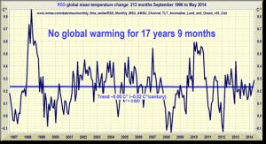 Global warming, not