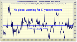 Global warming, not