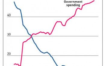 Chart shows government healthcare takeover