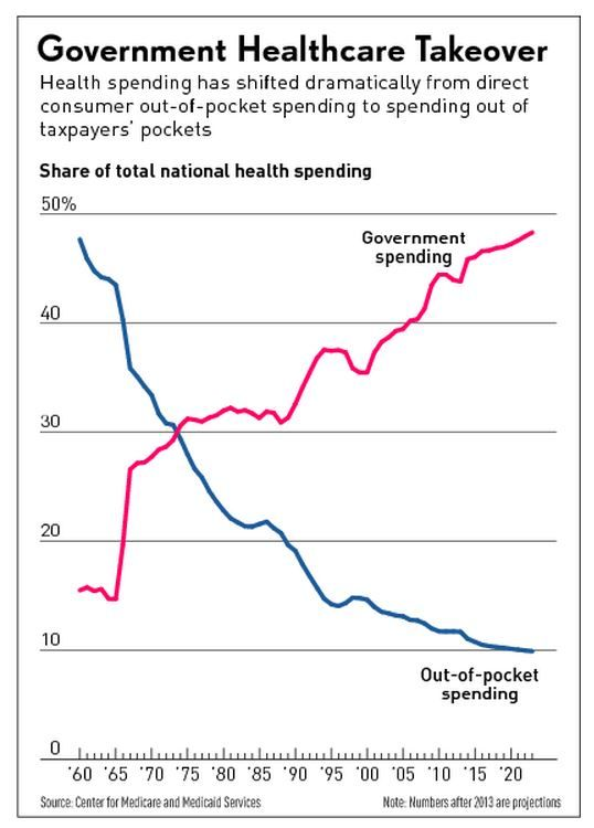 health care takeover