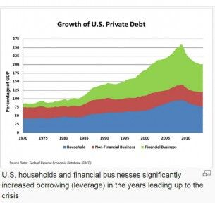 Growth of private debt,wikimedia