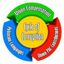 union-corruption