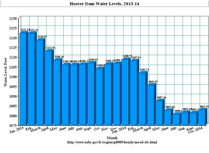 Hoover Dam Water Levels, 2013-14