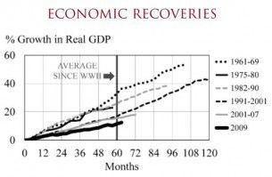 Chapman Economic Recoveries