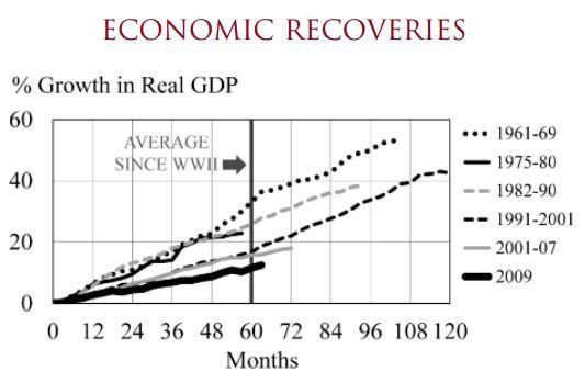 Chapman Economic Recoveries