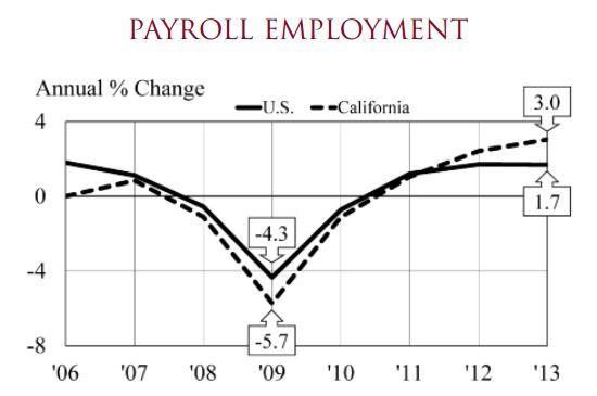 Chapman Payroll Employment