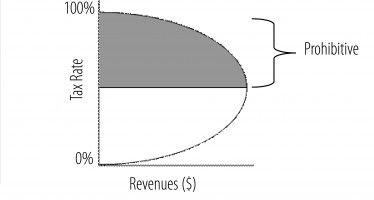 Did tax rise help CA, tax cuts hurt KS?