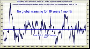 No global warming 18 years