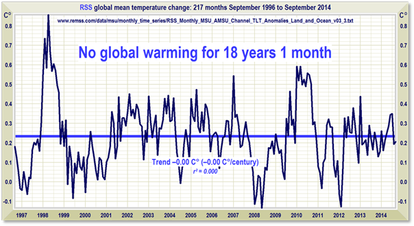 No global warming 18 years
