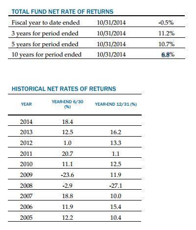 calPERS 2015 report numbers