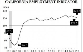 CA jobs growth continues — with caution signal