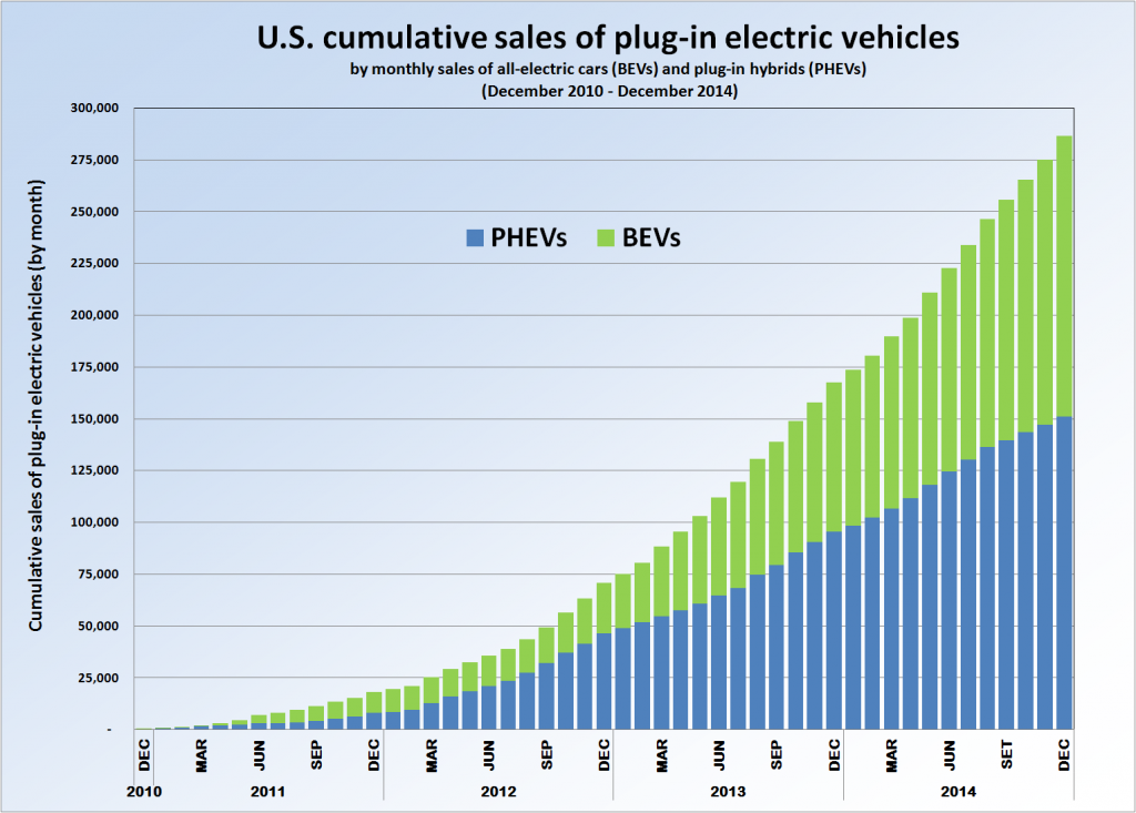US electric car sales