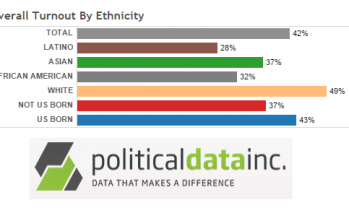 Data show election participation varies greatly