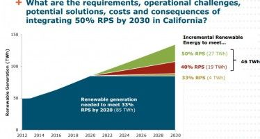 Reaching 50 percent renewable goal won't be easy