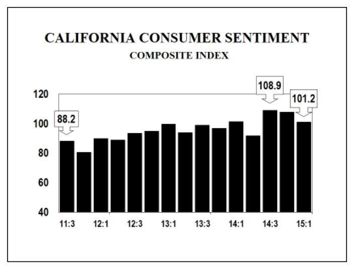 california consumer sentiment, march 2015