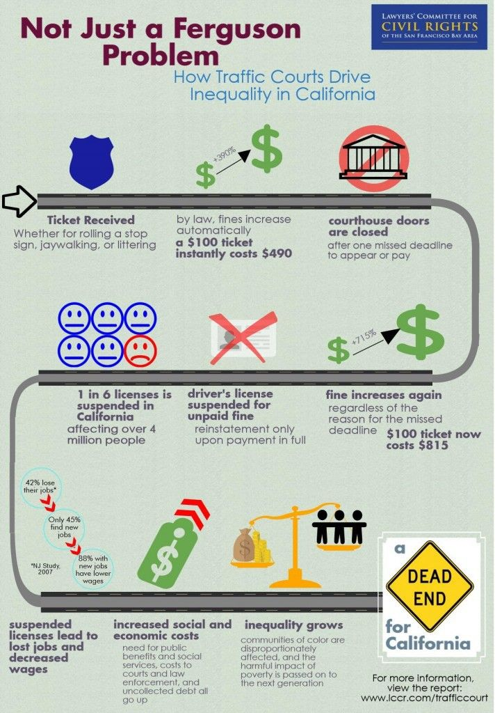 Not-Just-a-Ferguson-Problem-Drivers-License-Infographic-712x1024