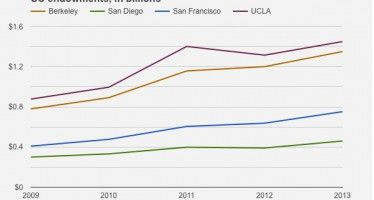 UC endowments soar as tuition hikes continue