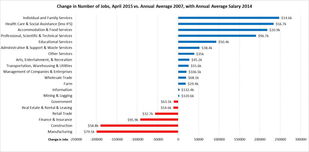 Source: California Employment Development Department, Wage & Salary Jobs (not seasonally adjusted), Average Annual Wage (Q3 2014)