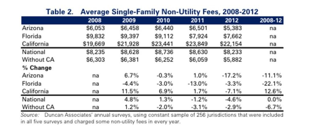 Ave Single family non-util fees copy-page-001