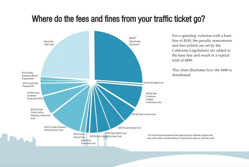 Traffic Fine Fees - source Los Angeles Superior Court (1)